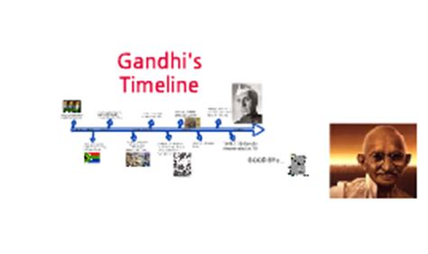 Full Biography of Mahatma Gandhi for Students - IAS Paper